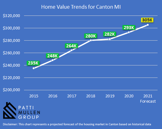 Infographic showing the housing market trends in Canton MI