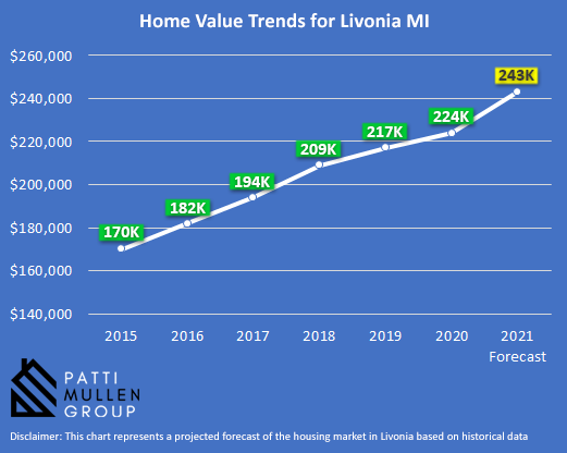 Infographic showing the housing market trends in Livonia MI