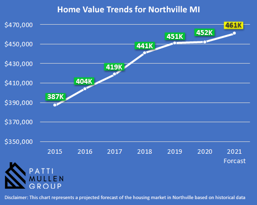 Infographic showing the housing market trends in Northville MI