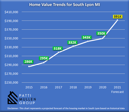 Infographic showing the housing market trends in South Lyon MI
